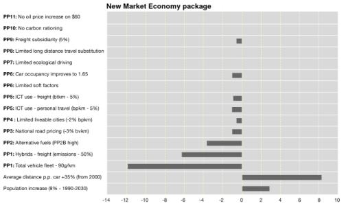 New Market Economy: policies and associated emissions