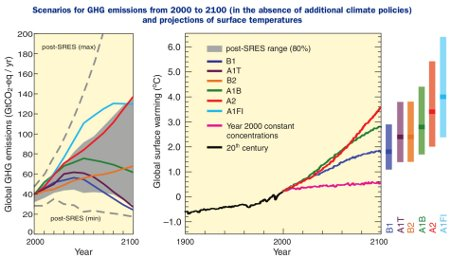 Scenarios for GHG emissions from 2000 to 2100 (in the absence of additional climate policies) and projections of surface temperatures