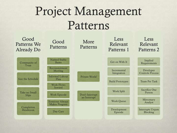 Project Management Patterns
